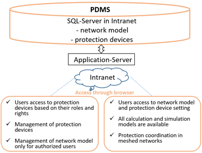 Protection Data Management System (PDMS)
